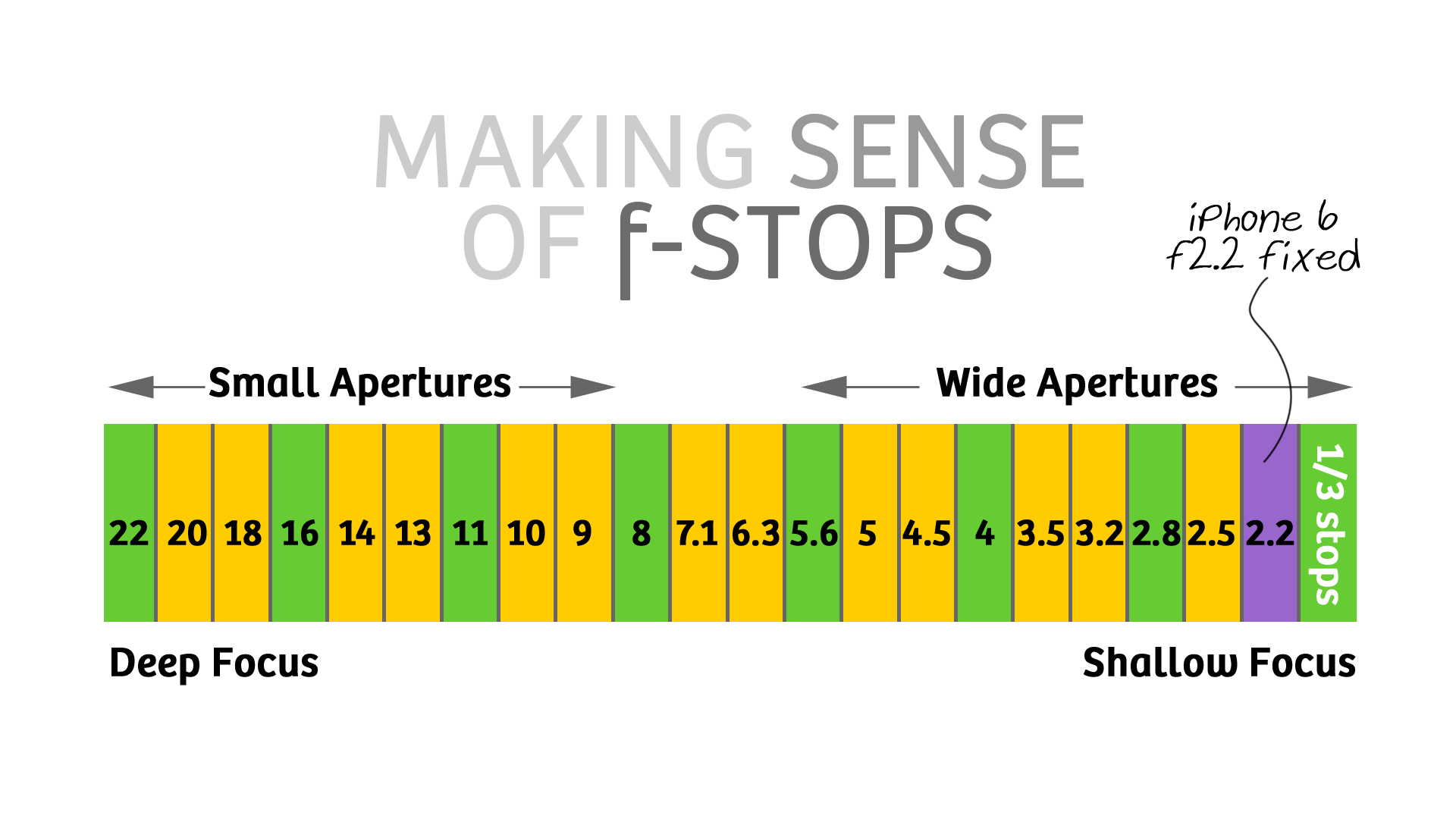 F-Stop Scale