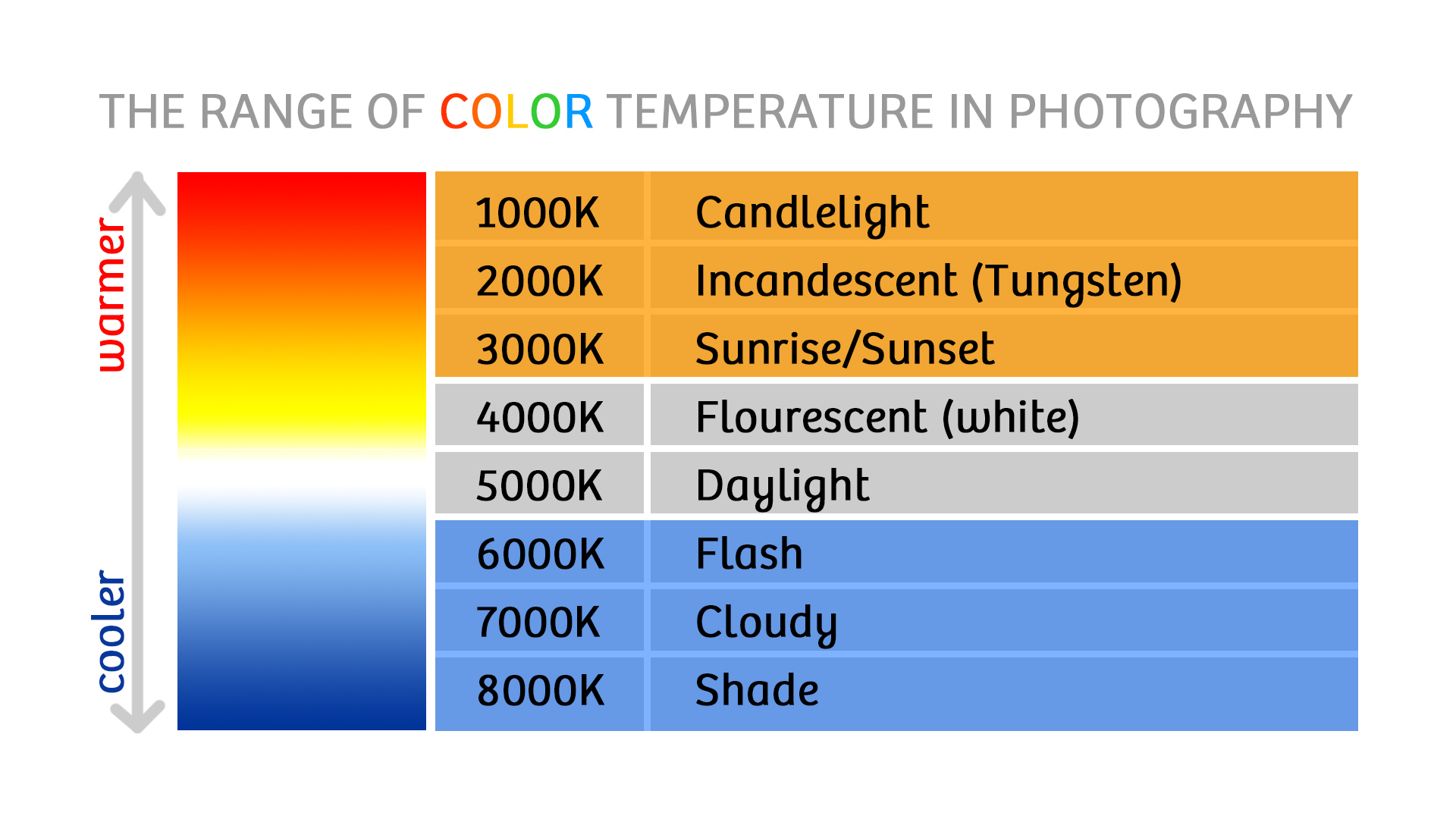 The Range of Color Temperature in Photography