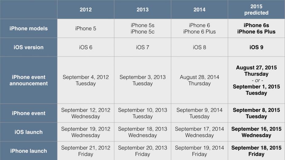 Iphone 6s release date price in Brisbane